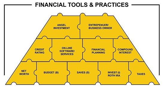 Financial Tools and Practices